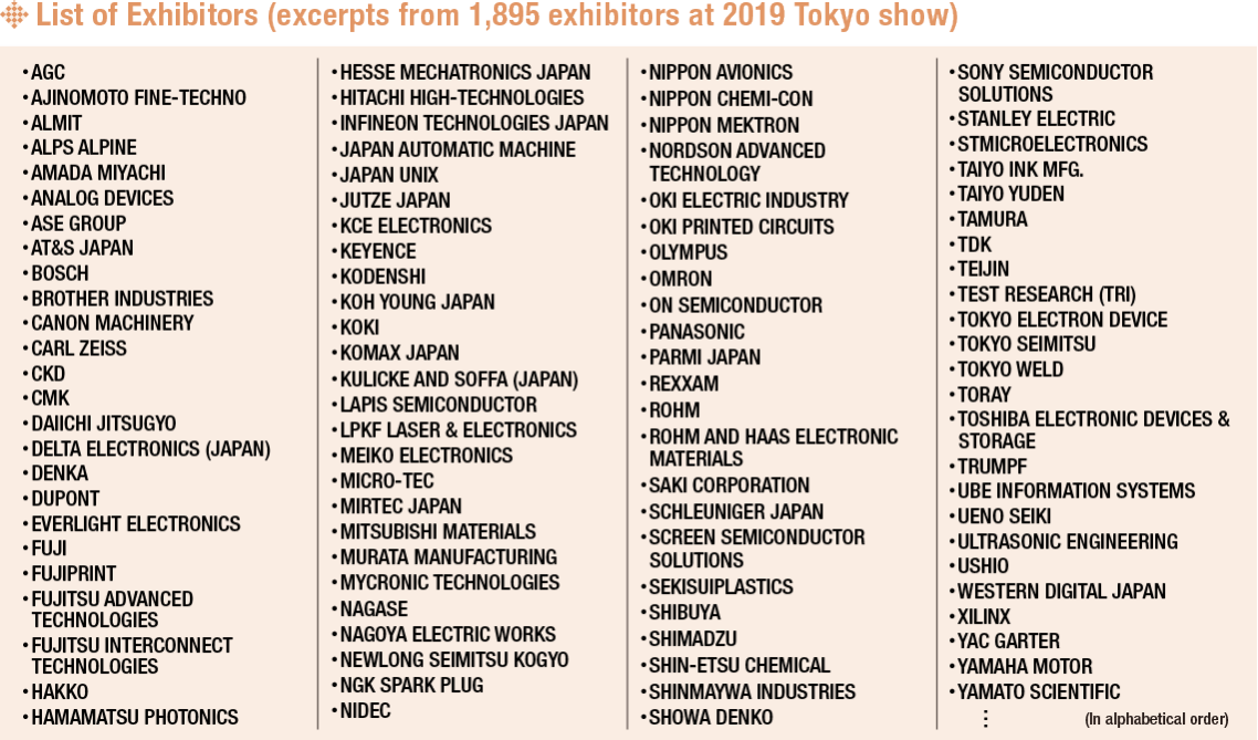 List of Exhibitors (excerpts from 1,895 exhibitors at 2019 Tokyo show)